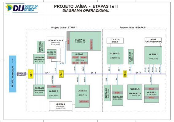 Diagrama Operacional Jaiba 1 e 2
